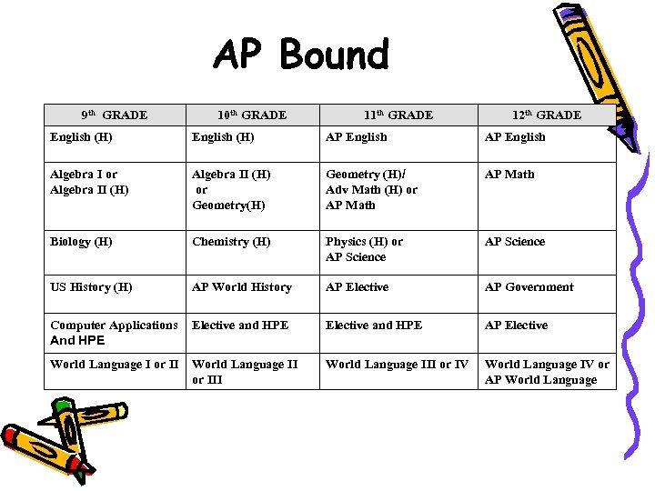 AP Bound 9 th GRADE 10 th GRADE 11 th GRADE 12 th GRADE