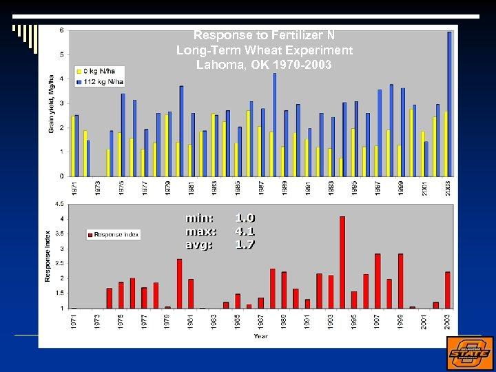 Response to Fertilizer N Long-Term Wheat Experiment Lahoma, OK 1970 -2003