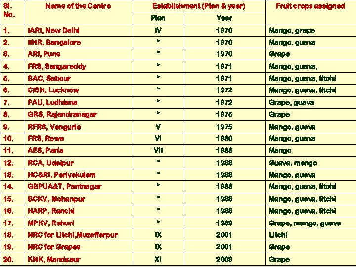 Sl. No. Name of the Centre Establishment (Plan & year) Plan Fruit crops assigned