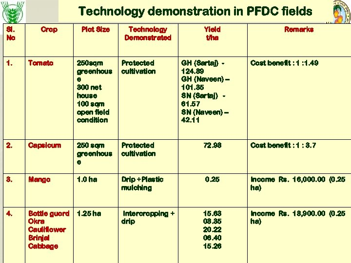 Technology demonstration in PFDC fields Sl. No Crop Plot Size Technology Demonstrated Yield t/ha