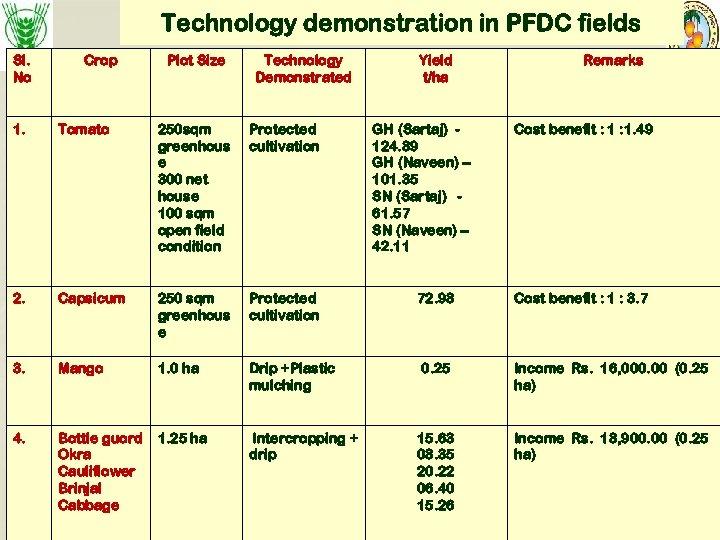 Technology demonstration in PFDC fields Sl. No Crop Plot Size Technology Demonstrated Yield t/ha