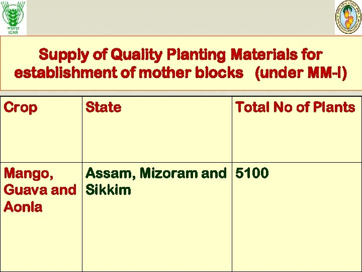 Supply of Quality Planting Materials for establishment of mother blocks (under MM-I) Crop State