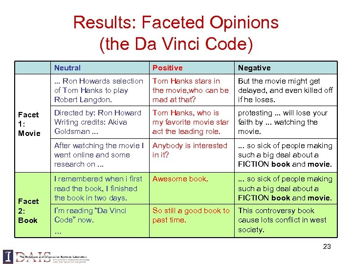 Results: Faceted Opinions (the Da Vinci Code) Neutral Tom Hanks stars in the movie,