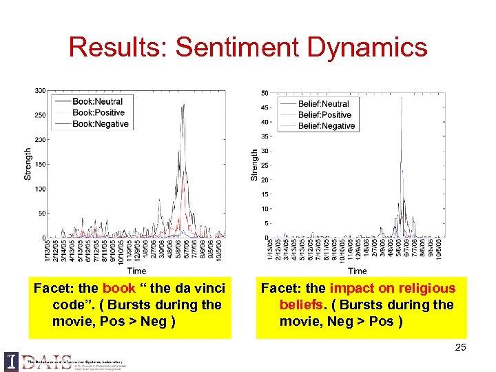 "Results: Sentiment Dynamics Facet: the book "" the da vinci code"". ( Bursts during"