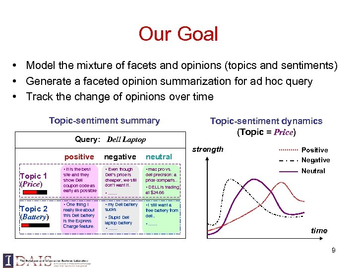Our Goal • Model the mixture of facets and opinions (topics and sentiments) •