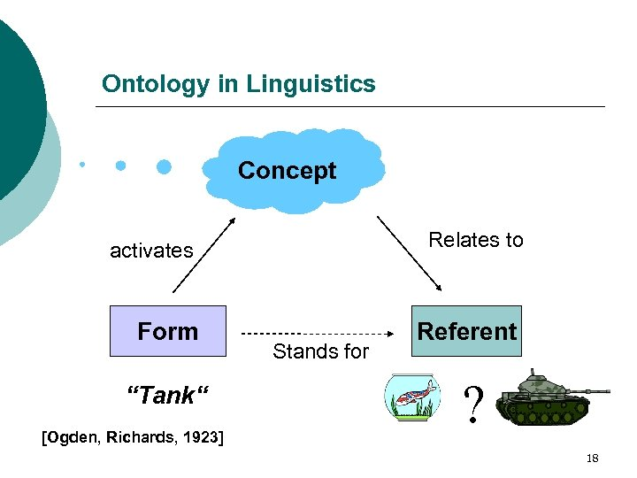 "Ontology in Linguistics Concept Relates to activates Form ""Tank"" [Ogden, Richards, 1923] Stands for"