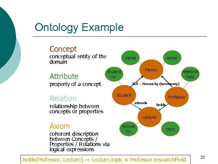 Ontology Example Concept conceptual entity of the domain Attribute name Person student nr. property