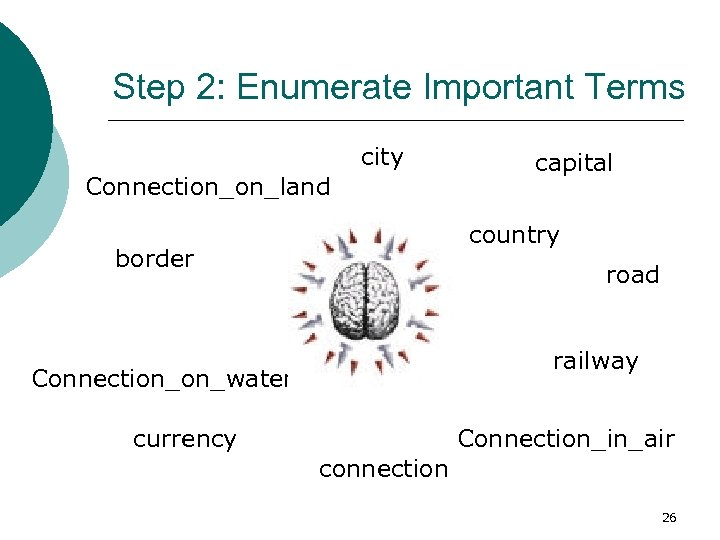 Step 2: Enumerate Important Terms city Connection_on_land capital country border road railway Connection_on_water currency