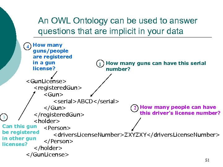 An OWL Ontology can be used to answer questions that are implicit in your