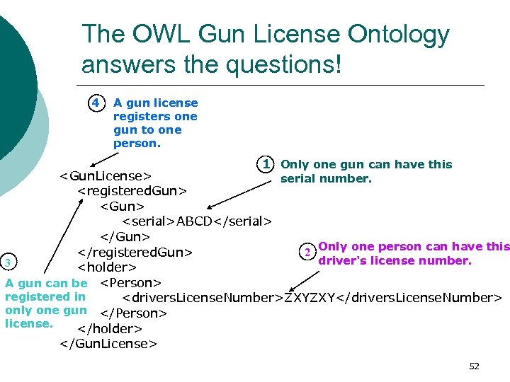 The OWL Gun License Ontology answers the questions! 4 A gun license registers one