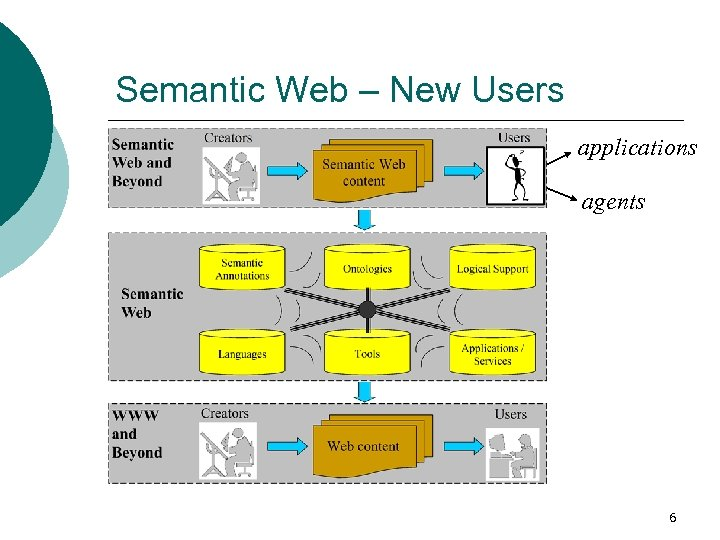 Semantic Web – New Users applications agents 6