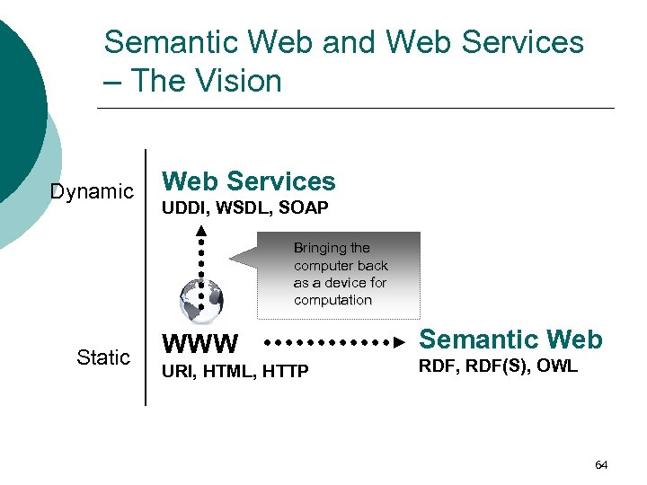 Semantic Web and Web Services – The Vision Dynamic Web Services UDDI, WSDL, SOAP