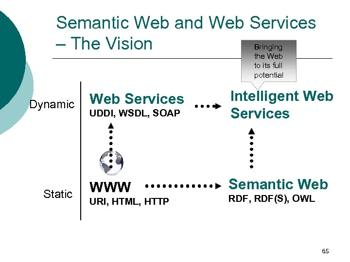 Semantic Web and Web Services – The Vision Bringing the Web to its full