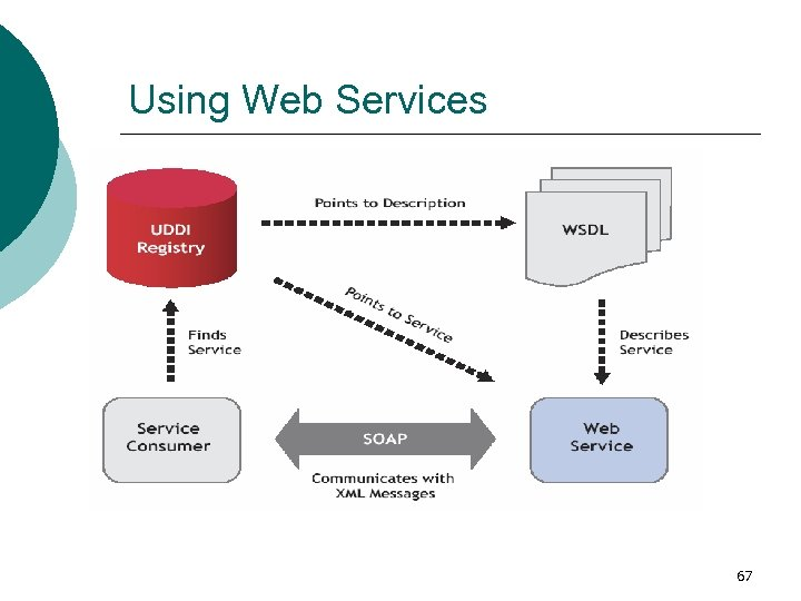 Using Web Services 67