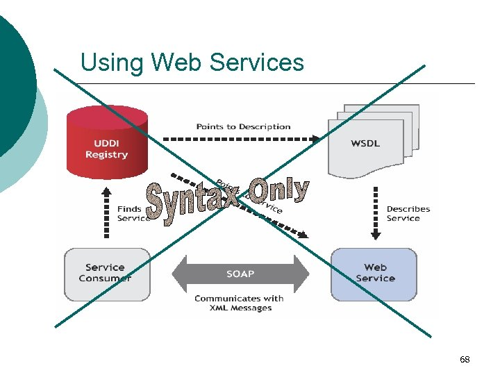 Using Web Services 68