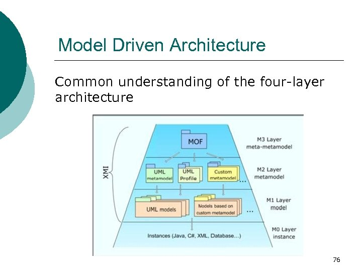 Model Driven Architecture Common understanding of the four-layer architecture 76