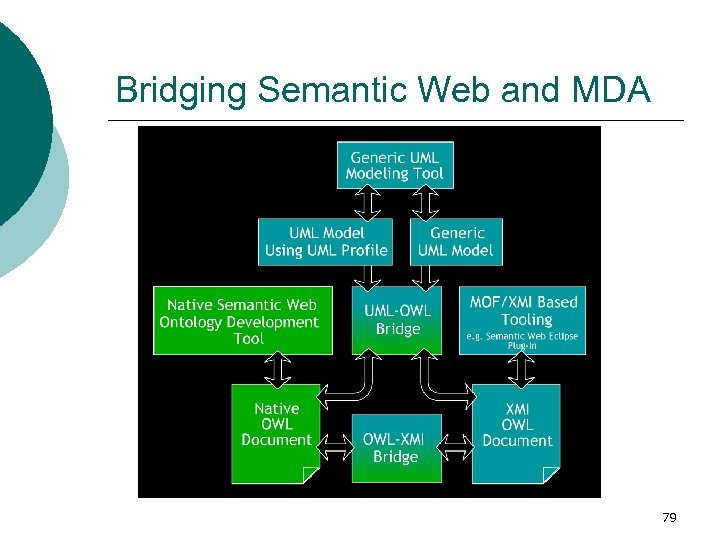 Bridging Semantic Web and MDA 79