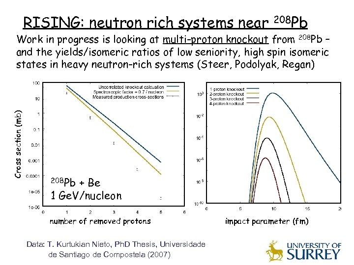 RISING: neutron rich systems near 208 Pb Cross section (mb) Work in progress is