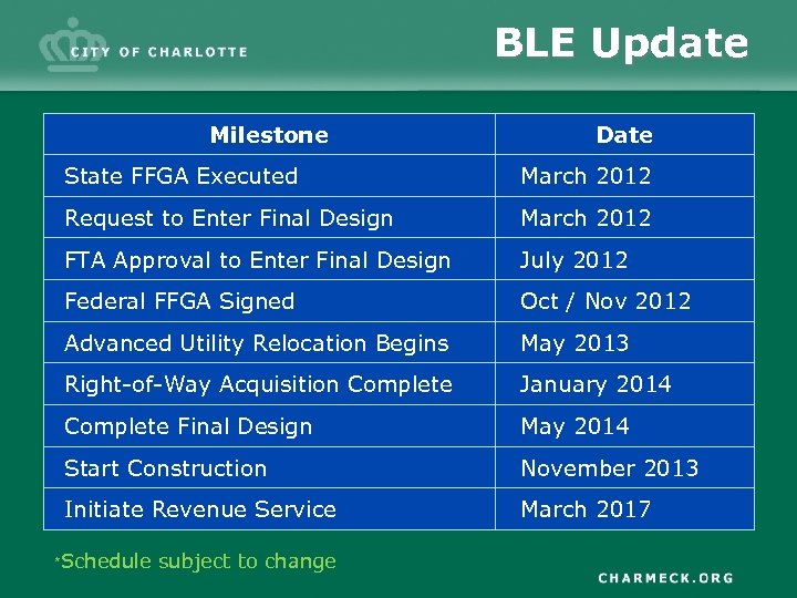 BLE Update Milestone Date State FFGA Executed March 2012 Request to Enter Final Design