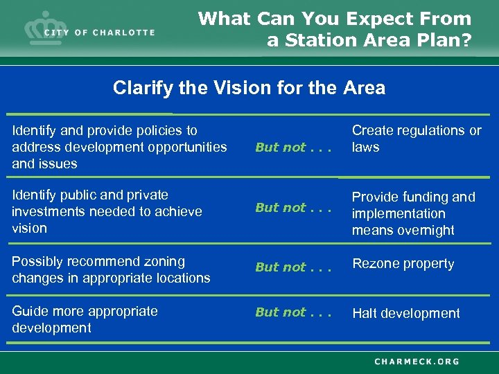 What Can You Expect From a Station Area Plan? Clarify the Vision for the