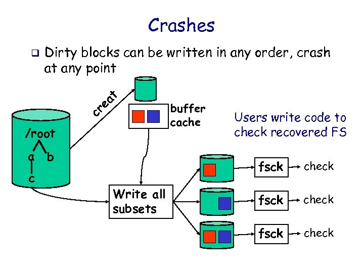 Crashes q Dirty blocks can be written in any order, crash at any point
