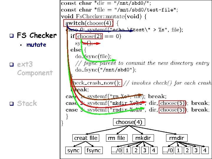 q FS Checker § q q mutate ext 3 Component Stack choose(4) creat file