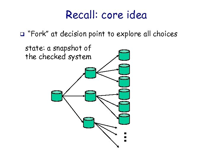 "Recall: core idea q ""Fork"" at decision point to explore all choices state: a"