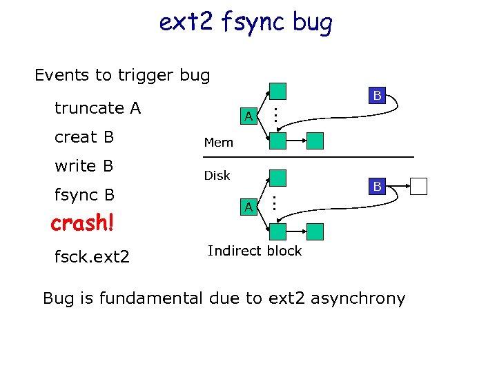 ext 2 fsync bug Events to trigger bug B creat B write B crash!