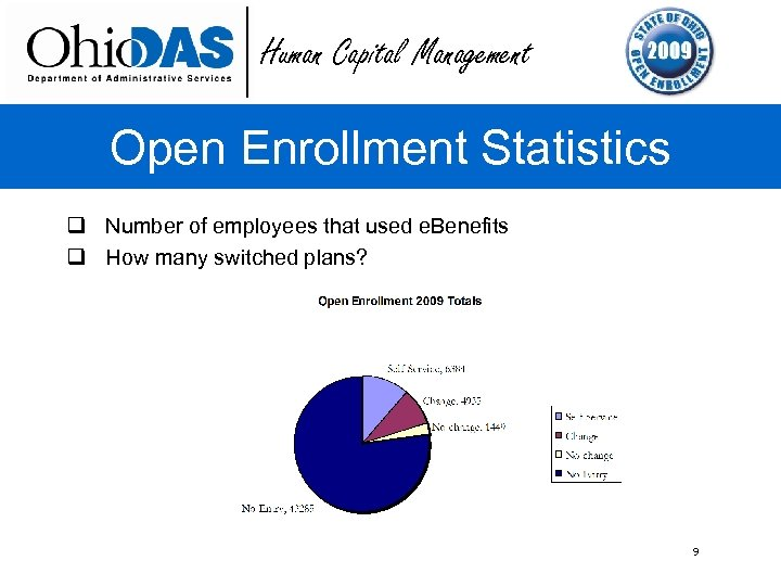 Human Capital Management Open Enrollment Statistics q Number of employees that used e. Benefits