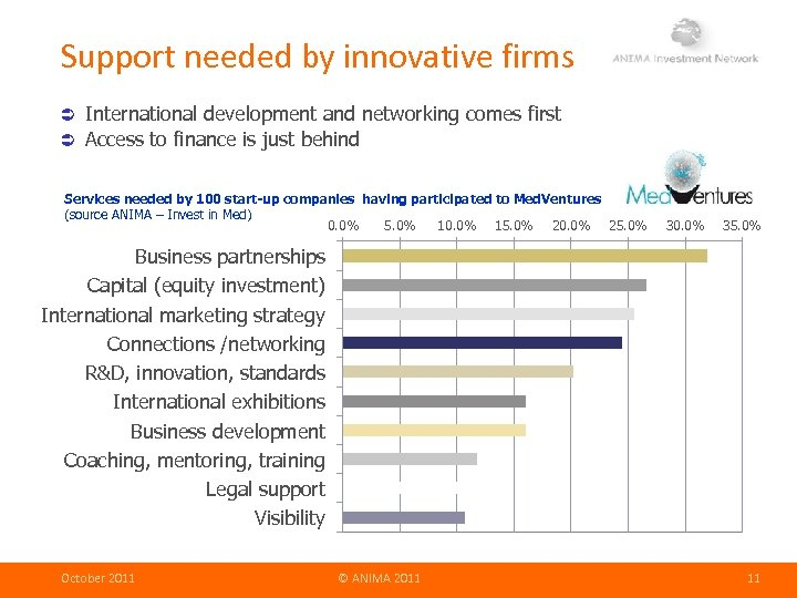 Support needed by innovative firms International development and networking comes first Access to finance