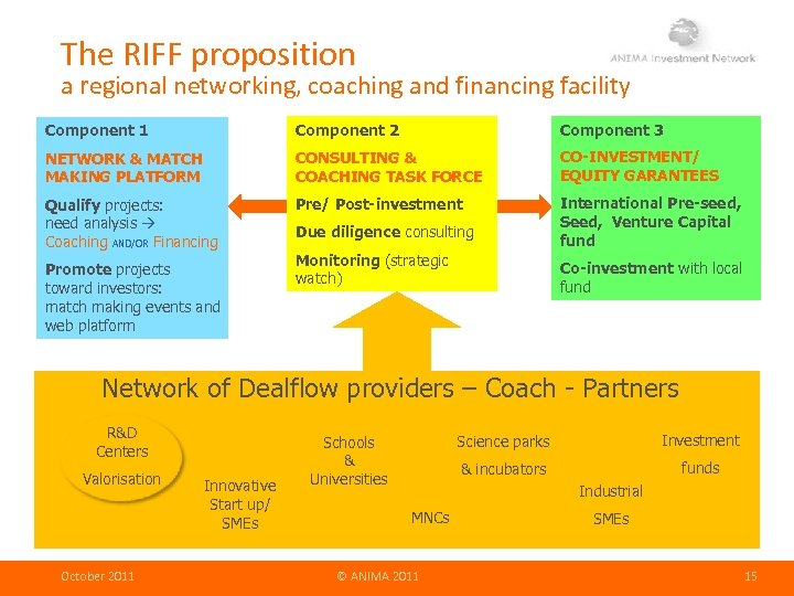 The RIFF proposition a regional networking, coaching and financing facility Component 1 Component 2