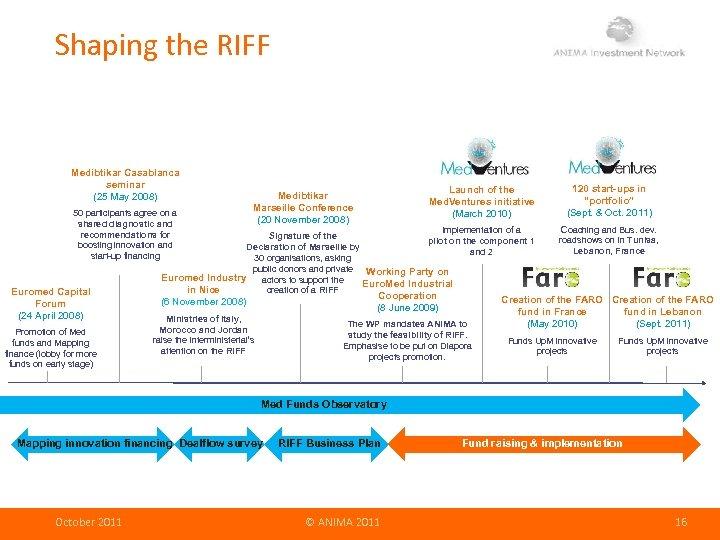 Shaping the RIFF Medibtikar Casablanca seminar (25 May 2008) 50 participants agree on a