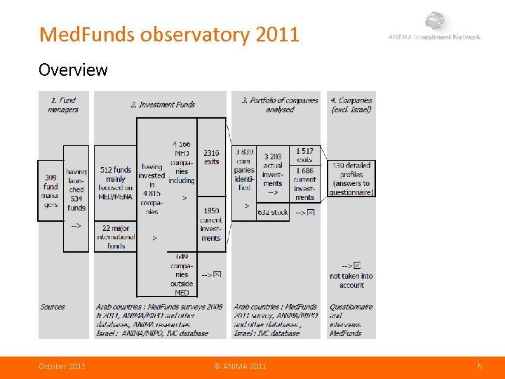 Med. Funds observatory 2011 Overview October 2011 © ANIMA 2011 6