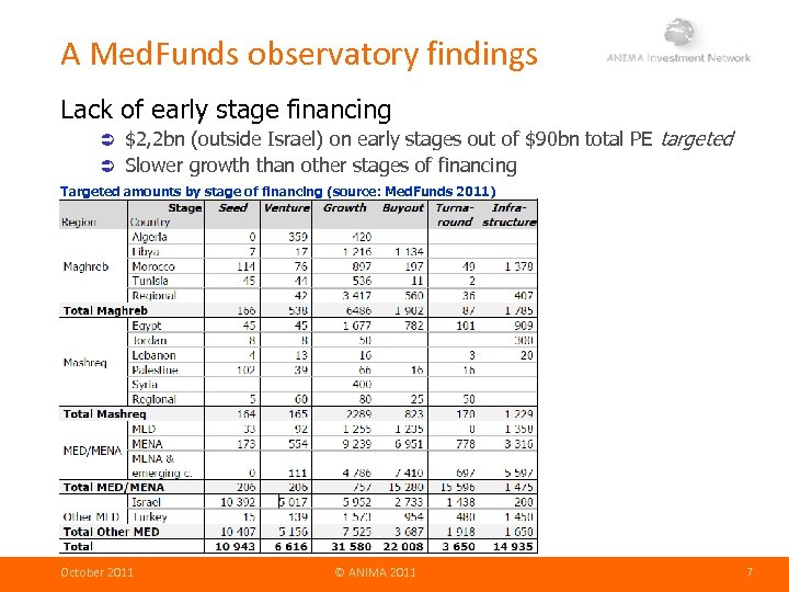 A Med. Funds observatory findings Lack of early stage financing $2, 2 bn (outside