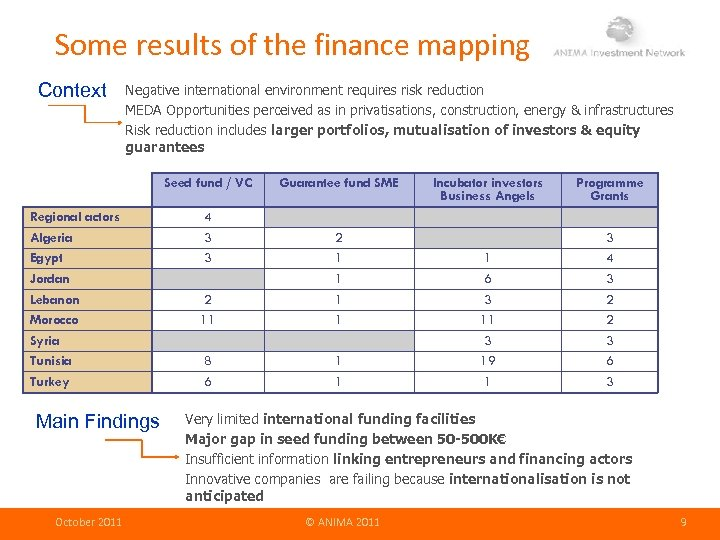 Some results of the finance mapping Context Negative international environment requires risk reduction MEDA