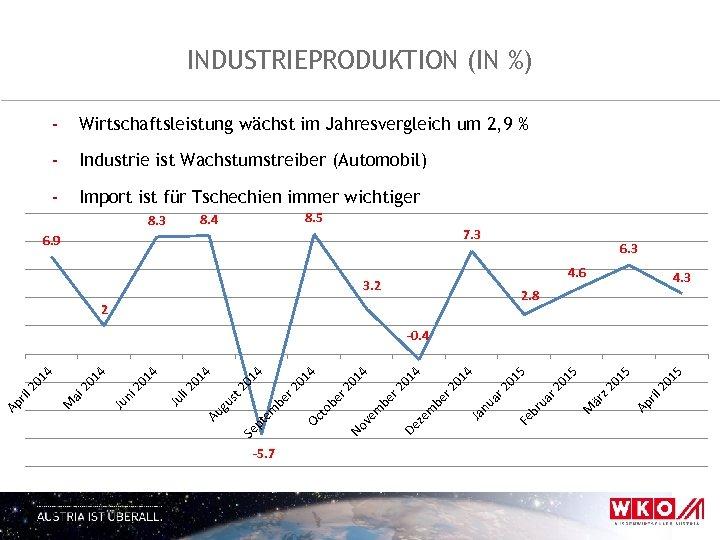 INDUSTRIEPRODUKTION (IN %) - Wirtschaftsleistung wächst im Jahresvergleich um 2, 9 % - Industrie