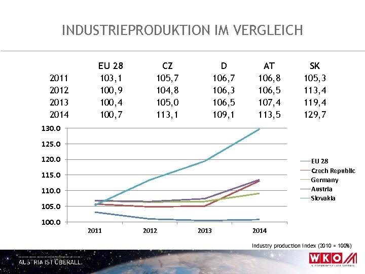INDUSTRIEPRODUKTION IM VERGLEICH 2011 2012 2013 2014 EU 28 103, 1 100, 9 100,
