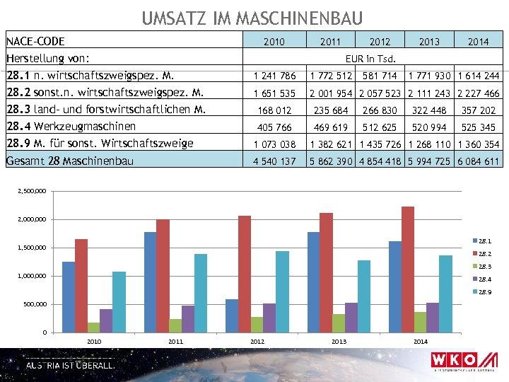 UMSATZ IM MASCHINENBAU NACE-CODE 2010 Herstellung von: 2011 2012 2013 2014 EUR in Tsd.