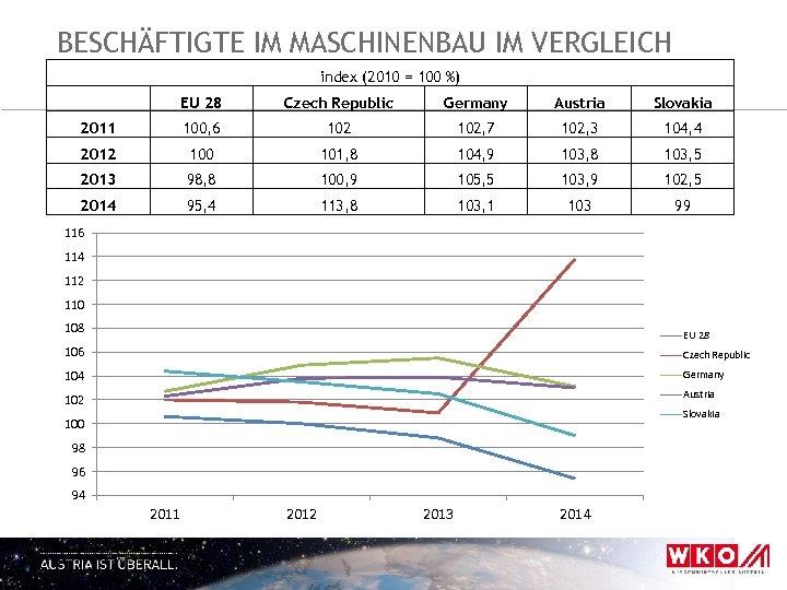 BESCHÄFTIGTE IM MASCHINENBAU IM VERGLEICH index (2010 = 100 %) EU 28 Czech Republic