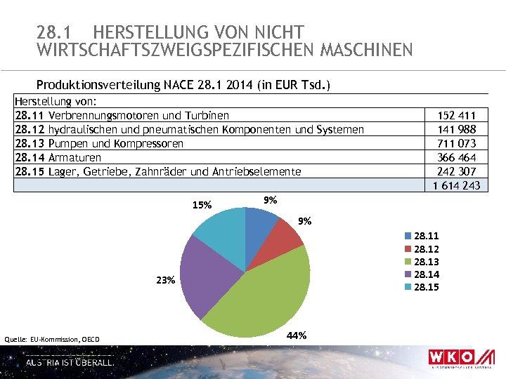28. 1 HERSTELLUNG VON NICHT WIRTSCHAFTSZWEIGSPEZIFISCHEN MASCHINEN Produktionsverteilung NACE 28. 1 2014 (in EUR