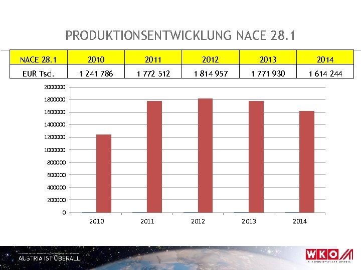 PRODUKTIONSENTWICKLUNG NACE 28. 1 2010 2011 2012 2013 2014 EUR Tsd. 1 241 786