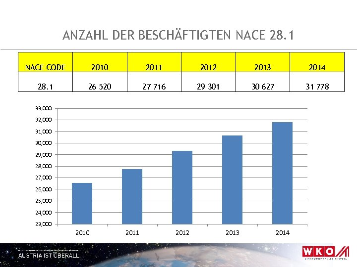 ANZAHL DER BESCHÄFTIGTEN NACE 28. 1 NACE CODE 2010 2011 2012 2013 2014 28.