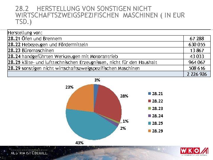 28. 2 HERSTELLUNG VON SONSTIGEN NICHT WIRTSCHAFTSZWEIGSPEZIFISCHEN MASCHINEN ( IN EUR TSD. ) Herstellung