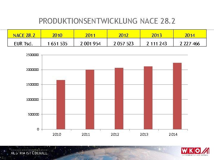 PRODUKTIONSENTWICKLUNG NACE 28. 2 2010 2011 2012 2013 2014 EUR Tsd. 1 651 535