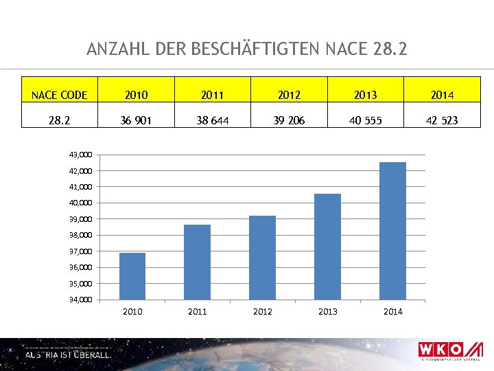 ANZAHL DER BESCHÄFTIGTEN NACE 28. 2 NACE CODE 2010 2011 2012 2013 2014 28.