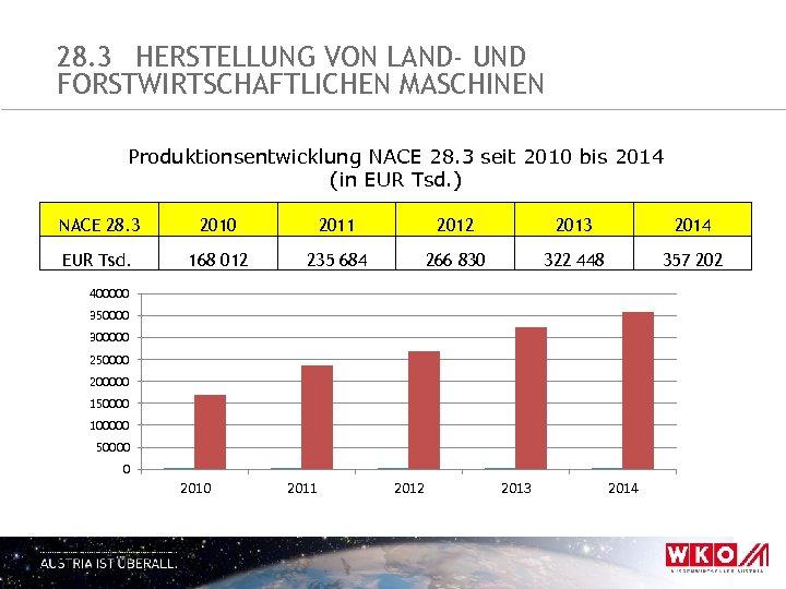 28. 3 HERSTELLUNG VON LAND- UND FORSTWIRTSCHAFTLICHEN MASCHINEN Produktionsentwicklung NACE 28. 3 seit 2010