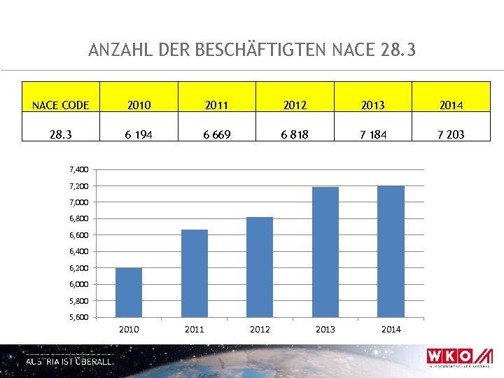 ANZAHL DER BESCHÄFTIGTEN NACE 28. 3 NACE CODE 2010 2011 2012 2013 2014 28.