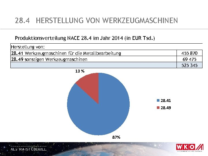 28. 4 HERSTELLUNG VON WERKZEUGMASCHINEN Produktionsverteilung NACE 28. 4 im Jahr 2014 (in EUR