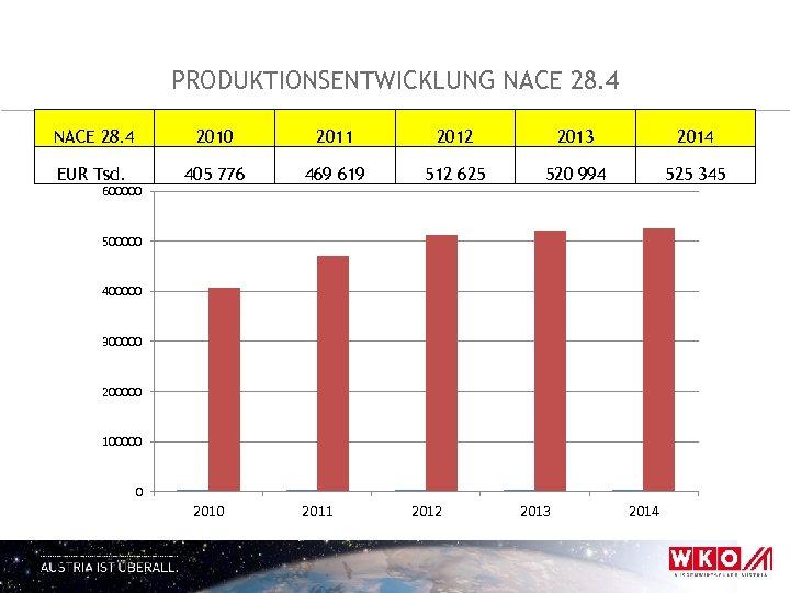 PRODUKTIONSENTWICKLUNG NACE 28. 4 2010 2011 2012 2013 2014 EUR Tsd. 405 776 469