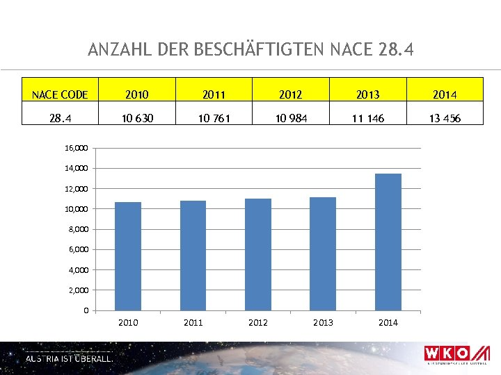 ANZAHL DER BESCHÄFTIGTEN NACE 28. 4 NACE CODE 2010 2011 2012 2013 2014 28.